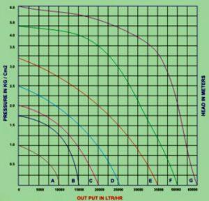 Bare Shaft Centrifugal Pump Graph